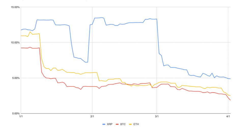 Odchylenie standardowe dziennych stóp zwrotu (źródło ripple.com)